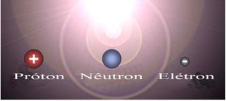 As três partículas subatômicas principais que compõem o átomo são: elétrons, prótons e nêutrons