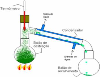 Destilação simples - Método que permite separar as misturas homogêneas