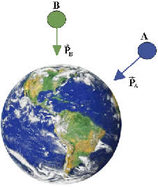 O peso de um corpo tem direção que passa aproximadamente pelo centro da Terra