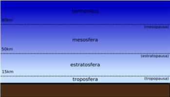 Localização da Troposfera e da Estratosfera.