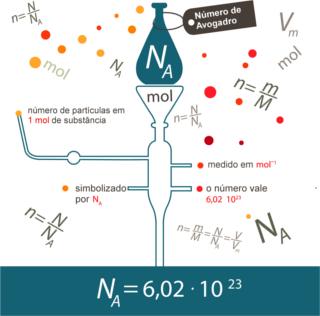 Número de Avogadro indica o número de partículas presentes em 1 mol de substância