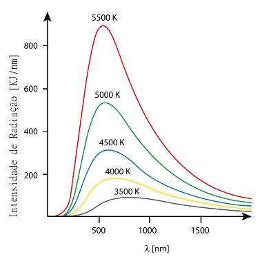 """Dados experimentais (radiação do corpo negro) não confirmaram a previsão teórica de que para pequenos """"lâmbdas"""" haveria mais radiação do que para gran"""