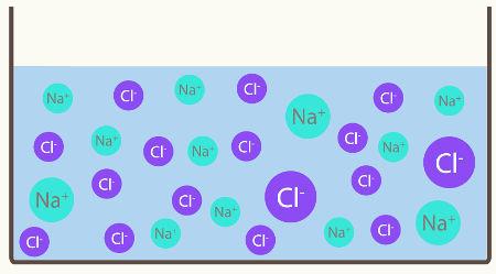 Soluções como o NaCl em água sofrem dissociação e liberam íons, o que interfere no cálculo de suas partículas