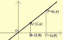 A reta como gráfico da função