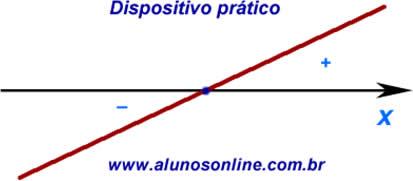 Dispositivo para estudo do sinal da função afim