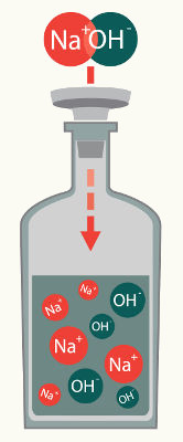 O hidróxido de sódio é um exemplo de base solúvel em água