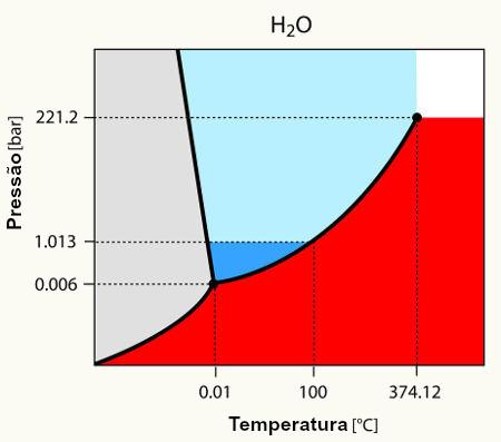 Diagrama de fases que indica as condições para encontrarmos a água nos variados estados