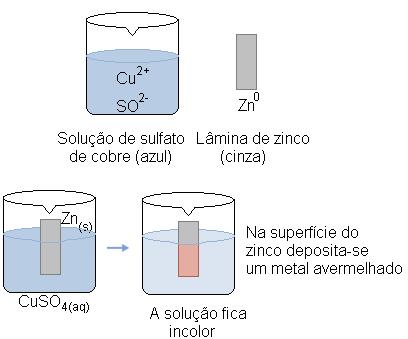 Reação de Oxidorredução entre uma lâmina de zinco e uma solução de sulfato de cobre.