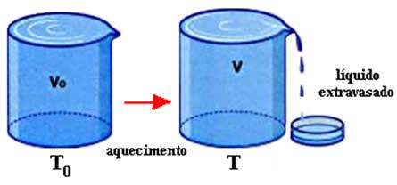 Após ser aquecido, o líquido transborda do recipiente