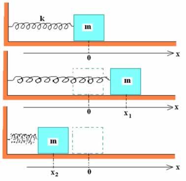 Movimento harmônico simples em um sistema massa-mola