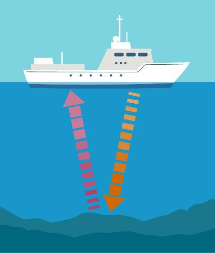 Pela emissão e recepção de ondas sonoras, os navios podem detectar obstáculos, cardumes e objetos perdidos no mar