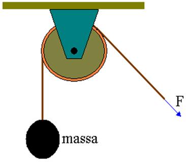 A força aplicada na corda para elevar o corpo de massa tem que ser igual ao peso do corpo