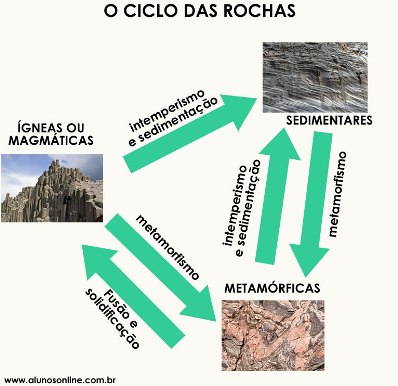 Esquema simplificado do ciclo das rochas