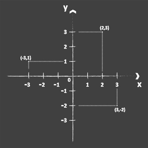 Plano cartesiano com a localização de alguns pares ordenados