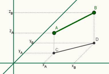 Representação geométrica da distância entre dois pontos no espaço