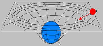 Ilustração mostrando a deformação no espaço-tempo
