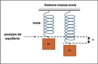 Energia potencial elástica de uma mola