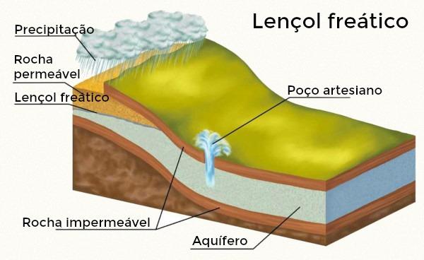 Lençol freático corresponde à superfície que limita as zonas saturadas e de aeração, localizadas acima da água subterrânea armazenada.